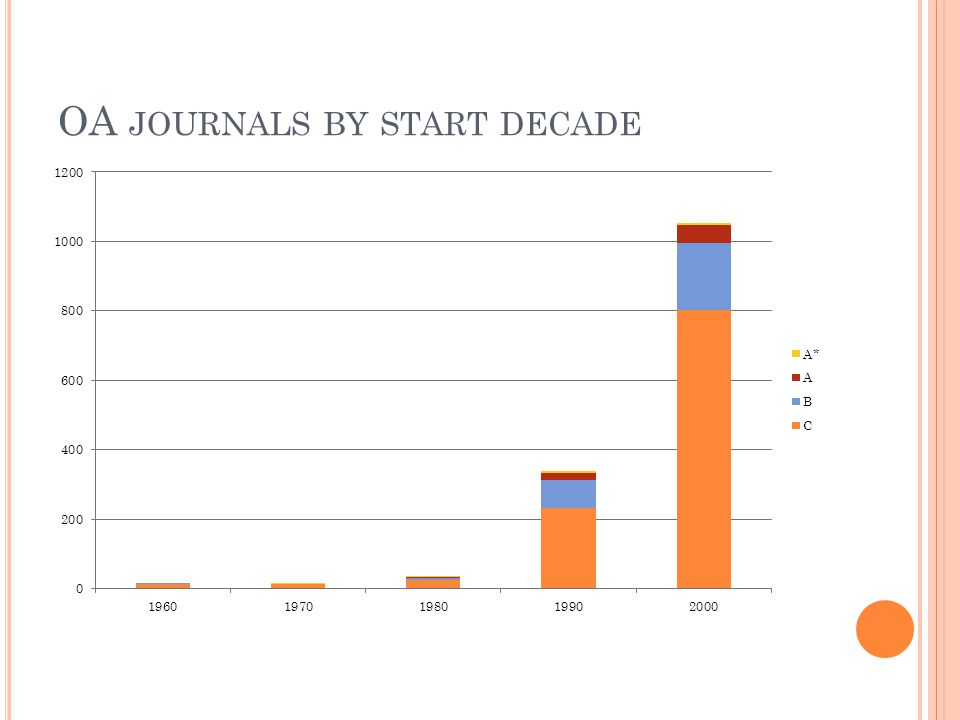 OA JOURNALS BY START DECADE