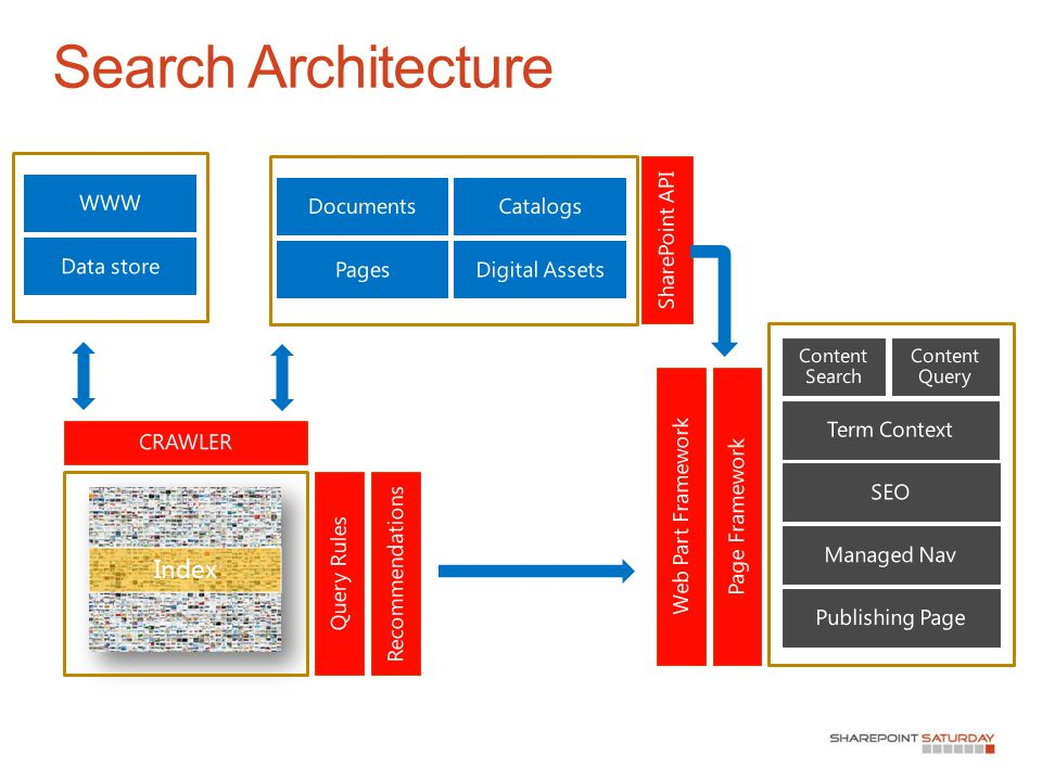 Index SharePoint Content Search Publishing External Search Architecture