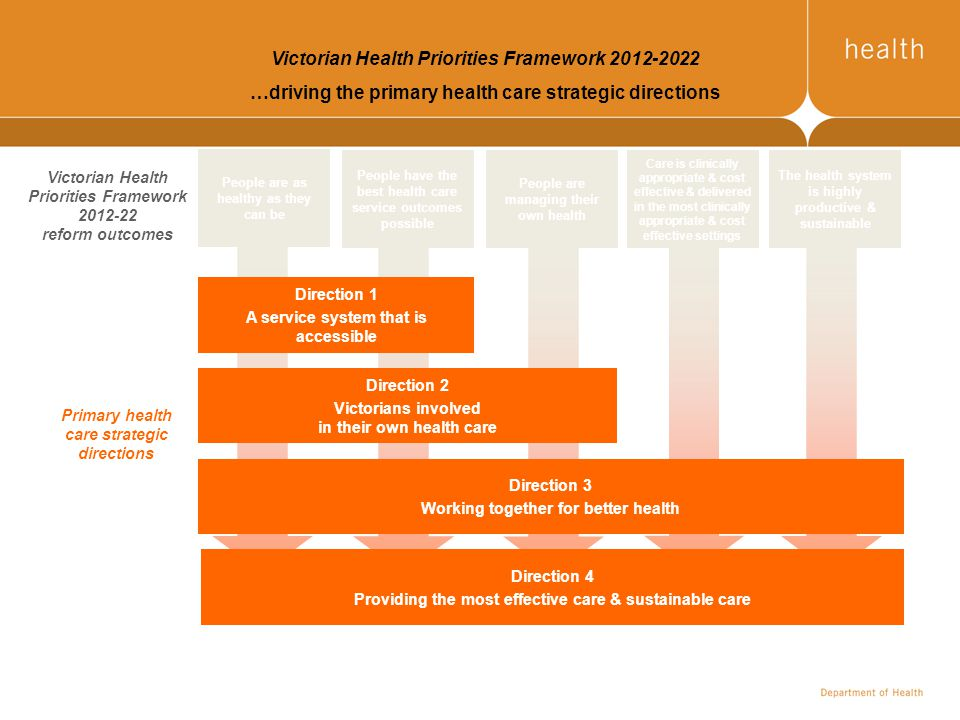 People are as healthy as they can be Victorian Health Priorities Framework 2012-22 reform outcomes Direction 1 A service system that is accessible Dir