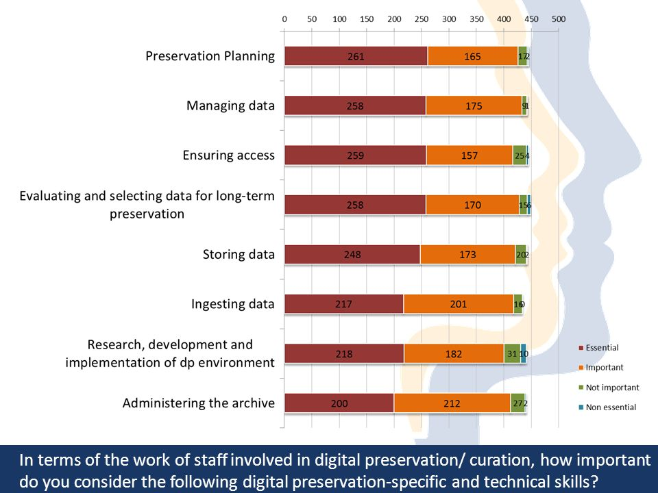 In terms of the work of staff involved in digital preservation/ curation, how important do you consider the following digital preservation-specific and technical skills?