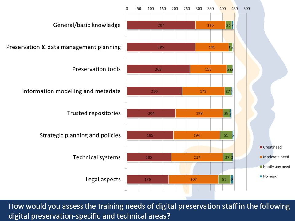 How would you assess the training needs of digital preservation staff in the following digital preservation-specific and technical areas?