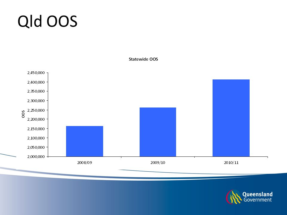Queensland OPD waiting lists
