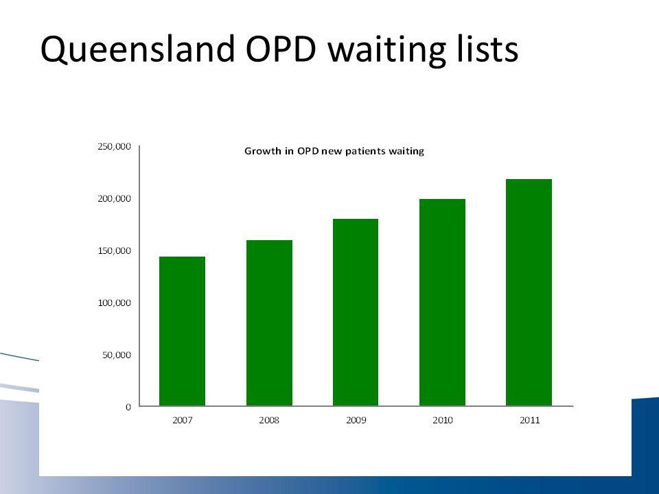Queensland Context