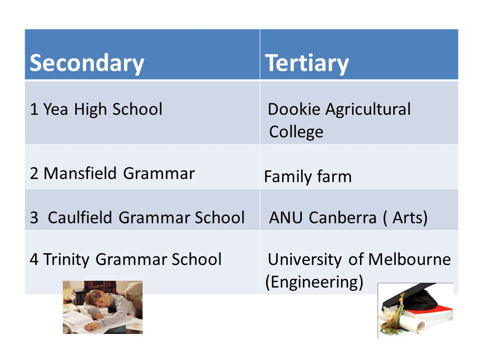 Knowing your DG David (2011-12) SecondaryTertiary 1 Yea High School Dookie Agricultural College 2 Mansfield Grammar Family farm 3 Caulfield Grammar School ANU Canberra ( Arts) 4 Trinity Grammar School University of Melbourne (Engineering)