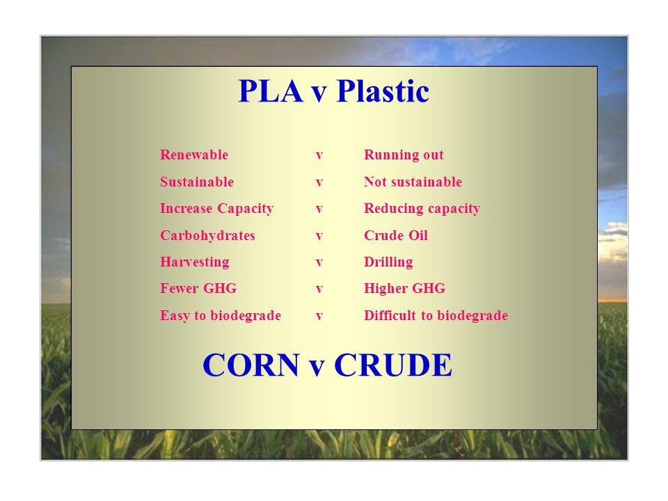 PLA v Plastic Renewable v Running out Sustainable v Not sustainable Increase Capacity v Reducing capacity Carbohydrates v Crude Oil Harvesting v Drilling Fewer GHG v Higher GHG Easy to biodegrade v Difficult to biodegrade CORN v CRUDE