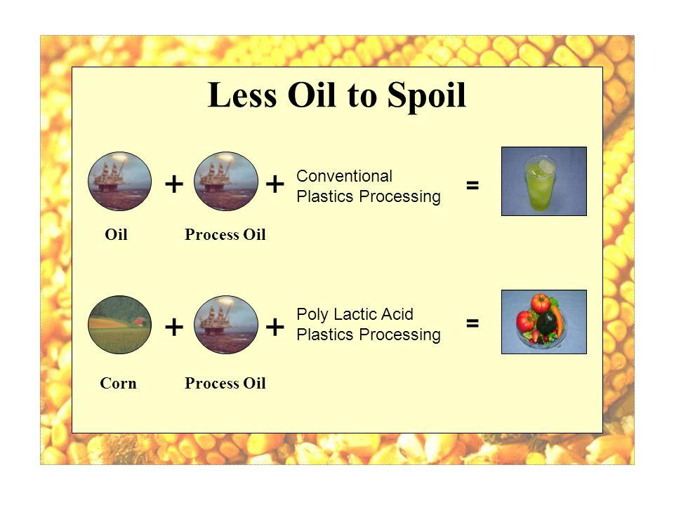 Less Oil to Spoil ++ ++ Conventional Plastics Processing Poly Lactic Acid Plastics Processing = = Process OilOil Process OilCorn
