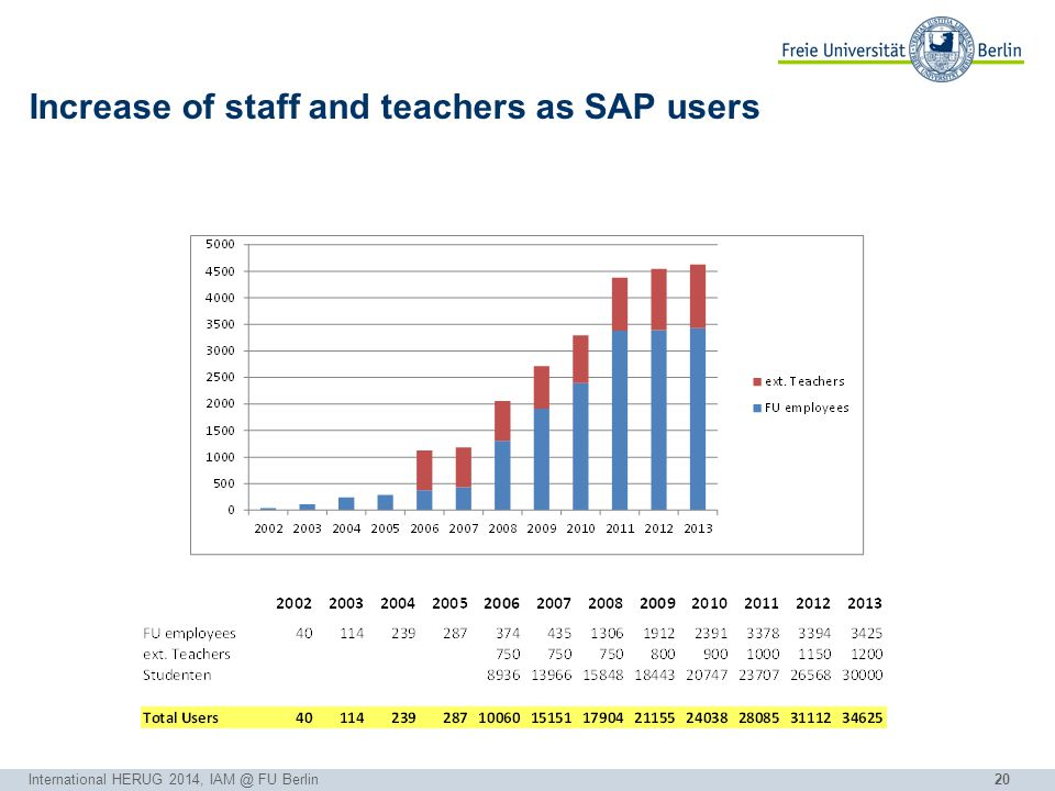20 Increase of staff and teachers as SAP users International HERUG 2014, IAM @ FU Berlin
