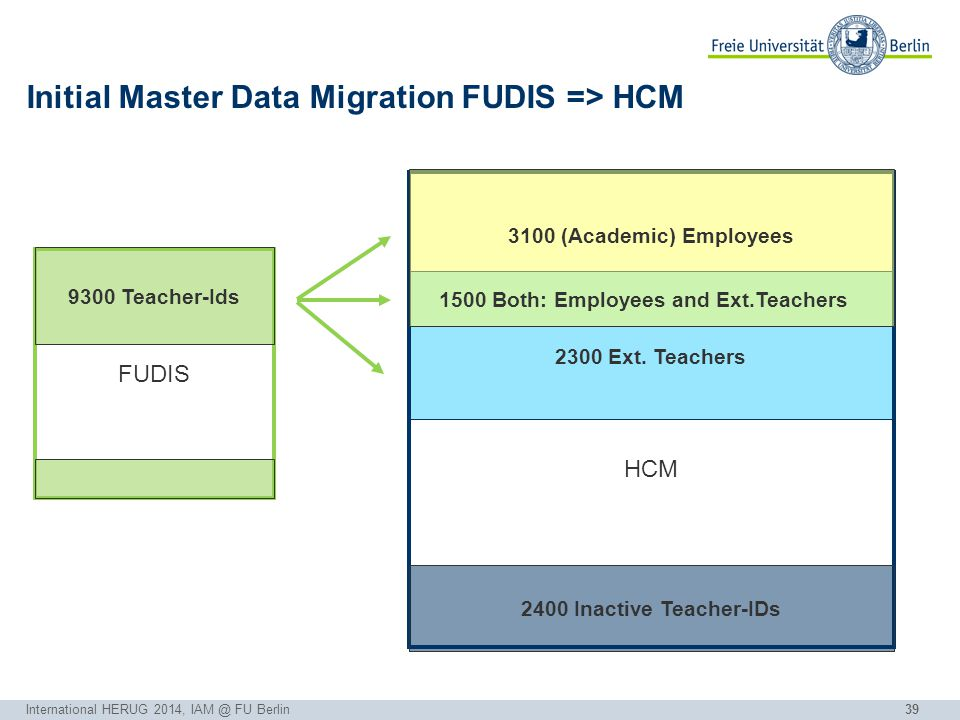 39 Initial Master Data Migration FUDIS => HCM International HERUG 2014, IAM @ FU Berlin FUDIS 9300 Teacher-Ids 2300 Ext.