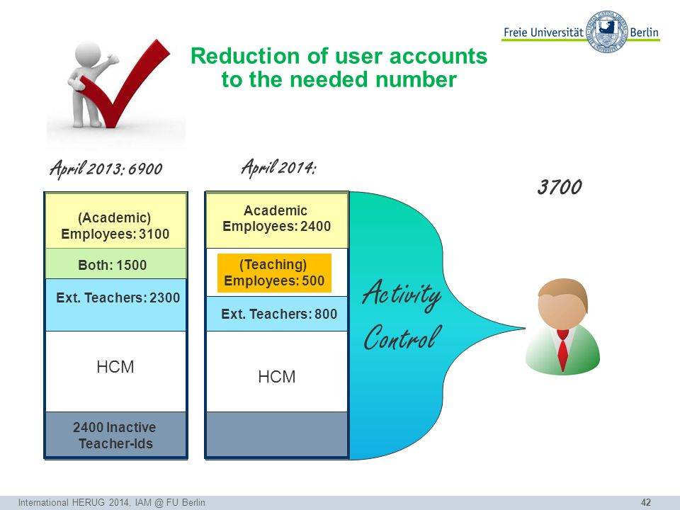 42 Reduction of user accounts to the needed number International HERUG 2014, IAM @ FU Berlin Ext.