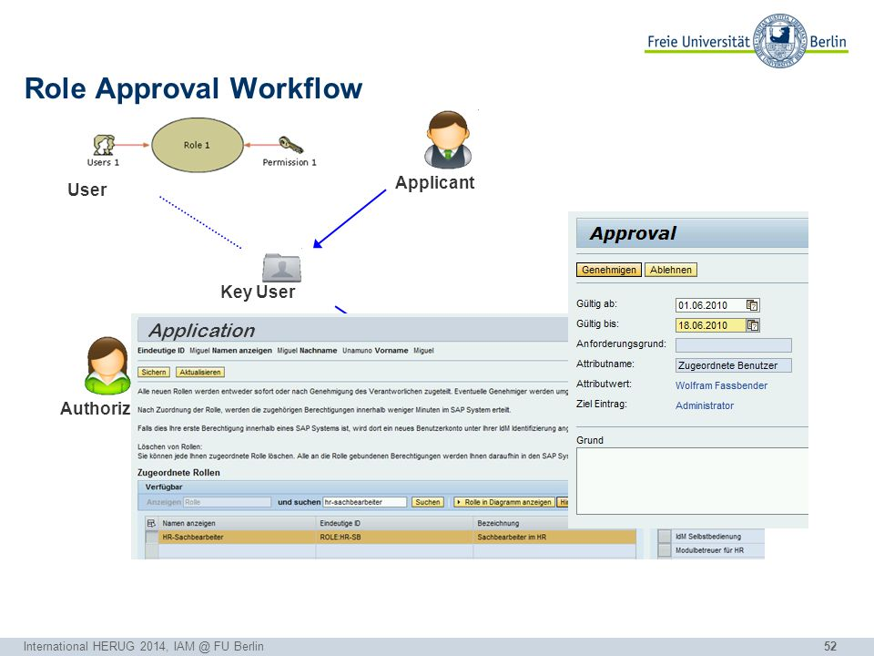 52 Role Approval Workflow AuthorizationUserApplicant IdM Key User ok Application International HERUG 2014, IAM @ FU Berlin