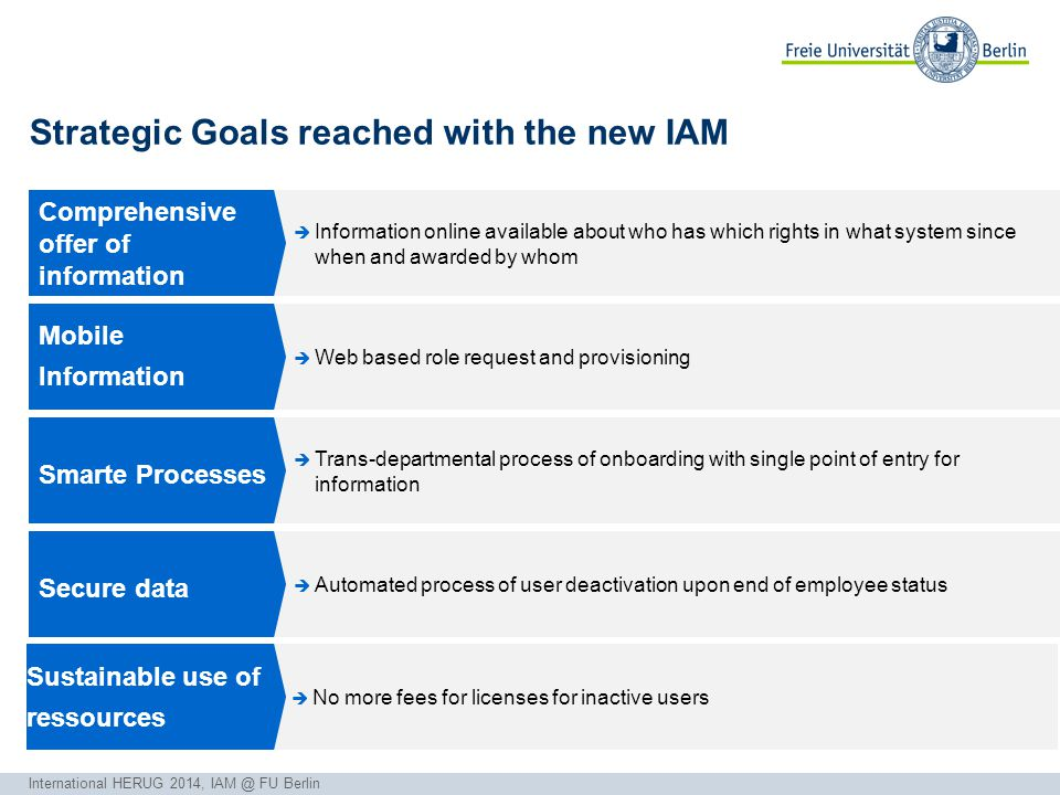 Gudrun Buchholz Dr. Christoph Wall electronic Administration and Services Strategic Goals reached with the new IAM  Information online available abou
