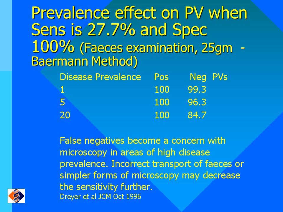 Prevalence effect on PV when Sens is 27.7% and Spec 100% (Faeces examination, 25gm - Baermann Method)