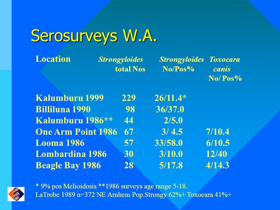 Serosurveys W.A.