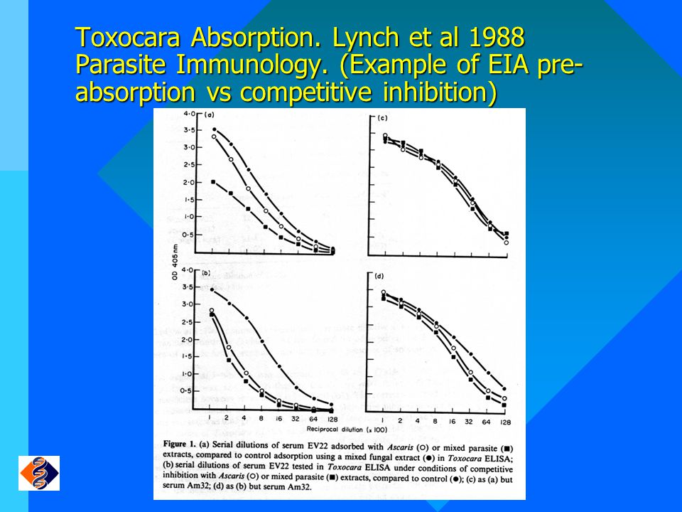 Toxocara Absorption. Lynch et al 1988 Parasite Immunology. (Example of EIA pre- absorption vs competitive inhibition)