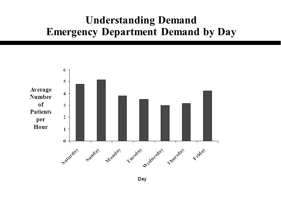 Understanding Demand Emergency Department Demand by Day Average Number of Patients per Hour Day