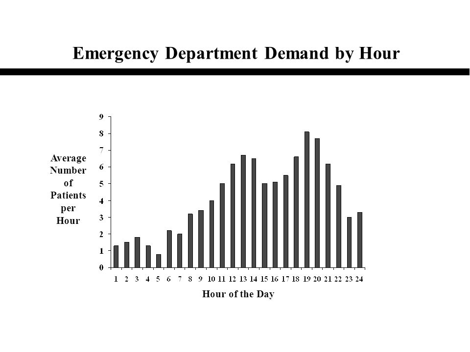 Emergency Department Demand by Hour Average Number of Patients per Hour Hour of the Day