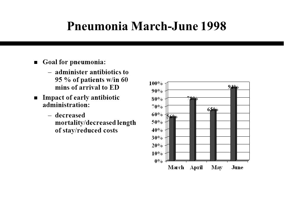 n Goal for pneumonia: –administer antibiotics to 95 % of patients w/in 60 mins of arrival to ED n Impact of early antibiotic administration: –decrease