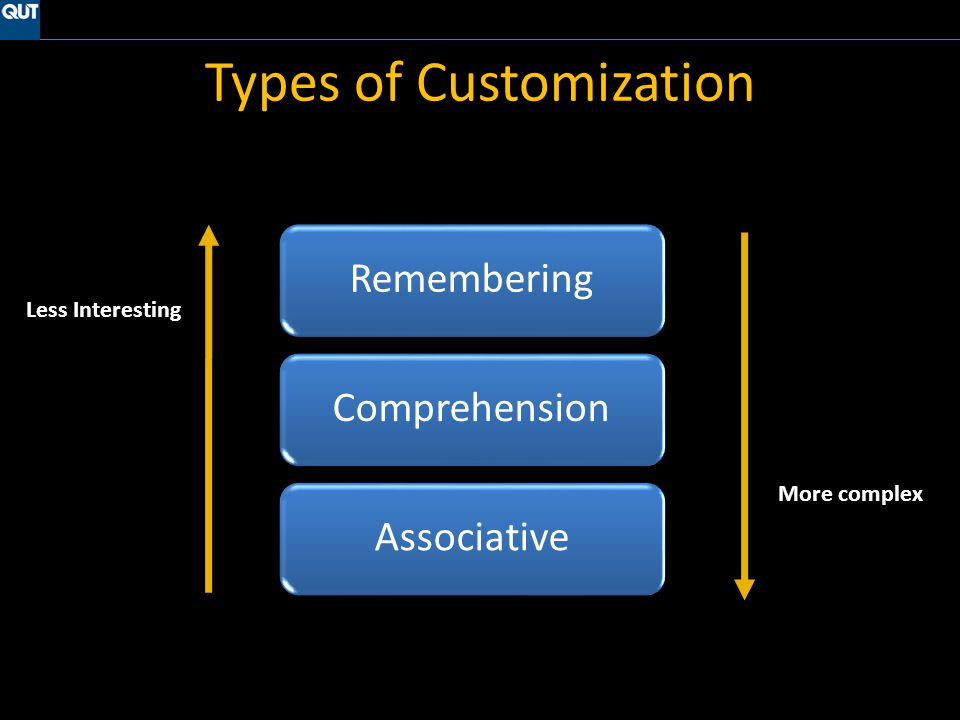 Types of Customization Remembering ComprehensionAssociative Less Interesting More complex