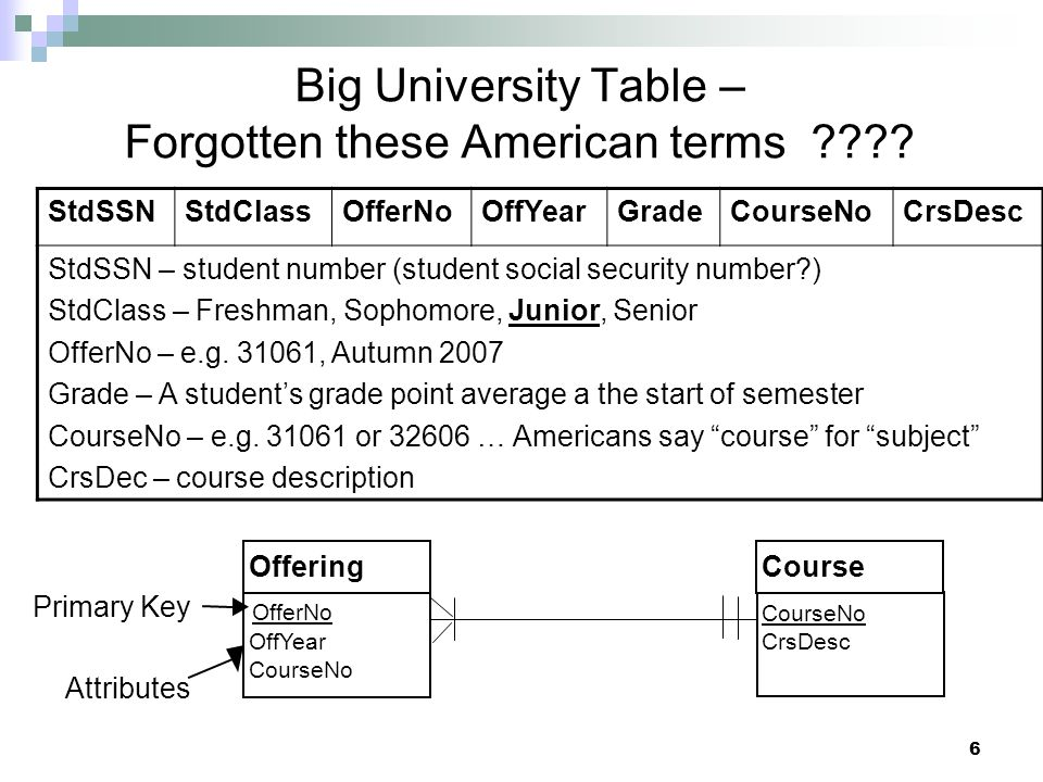 6 Big University Table – Forgotten these American terms .