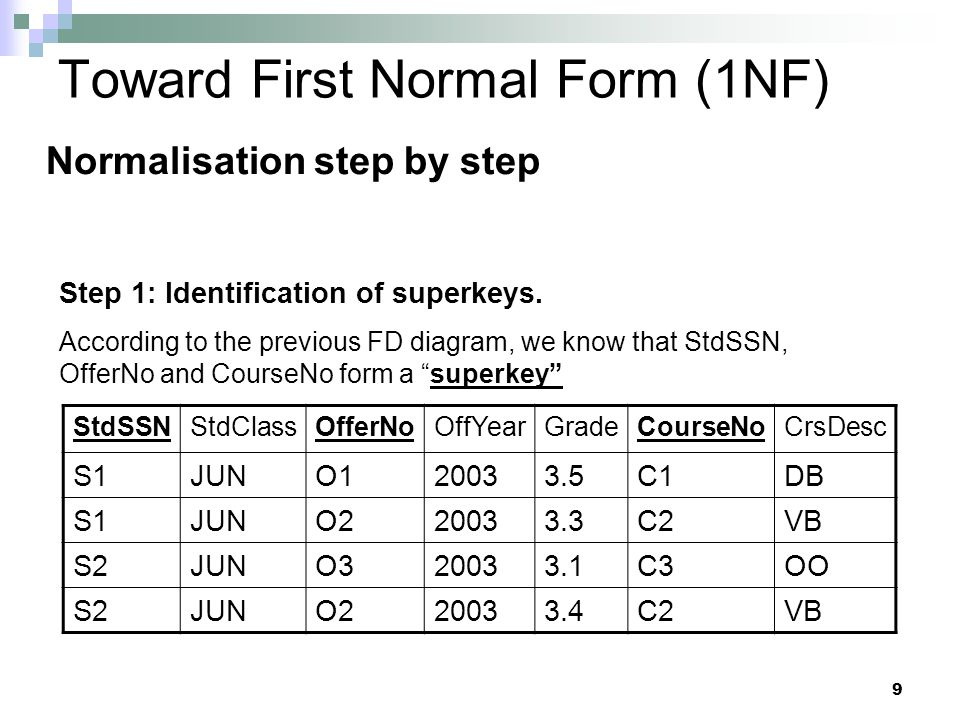 9 Toward First Normal Form (1NF) Normalisation step by step StdSSNStdClassOfferNoOffYearGradeCourseNoCrsDesc S1JUNO120033.5C1DB S1JUNO220033.3C2VB S2JUNO320033.1C3OO S2JUNO220033.4C2VB Step 1: Identification of superkeys.