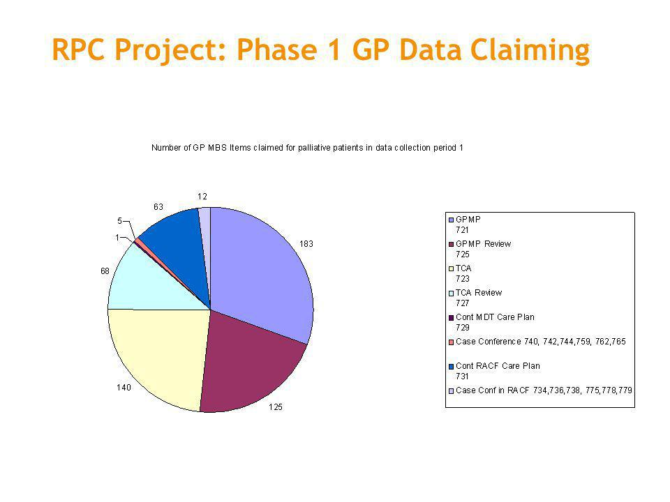 RPC Project: Phase 1 GP Data Claiming