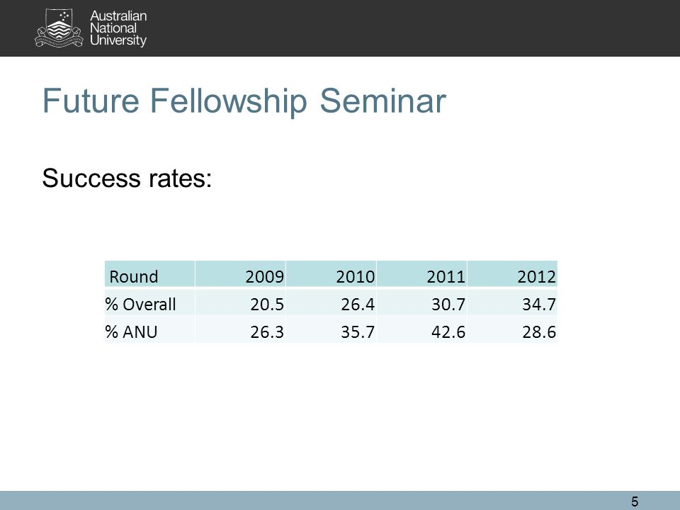 5 Future Fellowship Seminar Success rates: Round2009201020112012 % Overall20.526.430.734.7 % ANU26.335.742.628.6