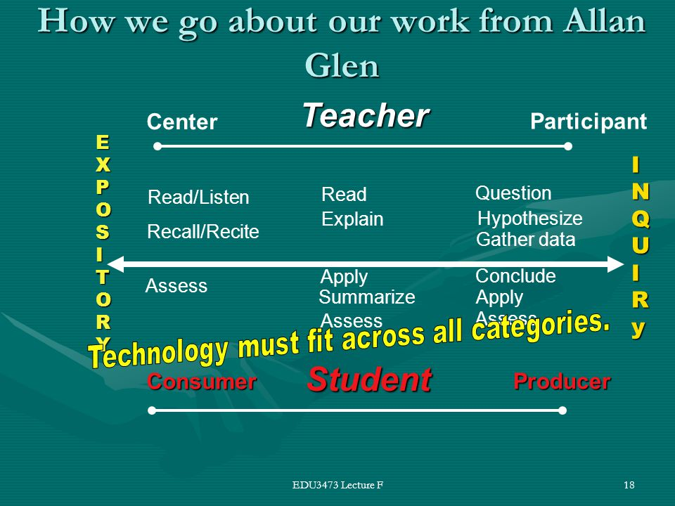 EDU3473 Lecture F18 How we go about our work from Allan Glen EXPOSITORY INQUIRy Read/Listen Recall/Recite Assess Read Explain Apply Summarize Assess Question Hypothesize Gather data Conclude Apply Teacher Center Participant Student Consumer Producer Assess