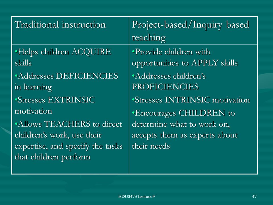 EDU3473 Lecture F47 Traditional instruction Project-based/Inquiry based teaching Helps children ACQUIRE skillsHelps children ACQUIRE skills Addresses DEFICIENCIES in learningAddresses DEFICIENCIES in learning Stresses EXTRINSIC motivationStresses EXTRINSIC motivation Allows TEACHERS to direct children's work, use their expertise, and specify the tasks that children performAllows TEACHERS to direct children's work, use their expertise, and specify the tasks that children perform Provide children with opportunities to APPLY skillsProvide children with opportunities to APPLY skills Addresses children's PROFICIENCIESAddresses children's PROFICIENCIES Stresses INTRINSIC motivationStresses INTRINSIC motivation Encourages CHILDREN to determine what to work on, accepts them as experts about their needsEncourages CHILDREN to determine what to work on, accepts them as experts about their needs