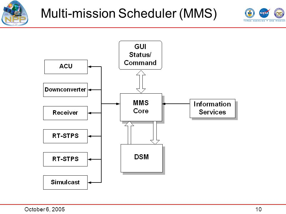 October 6, 200510 Multi-mission Scheduler (MMS)