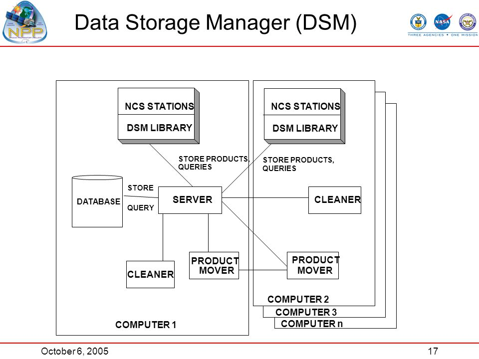 October 6, 200517 Data Storage Manager (DSM) NCS STATIONS DSM LIBRARY SERVER CLEANER PRODUCT MOVER PRODUCT MOVER CLEANER COMPUTER 1 COMPUTER 3 COMPUTER 2 COMPUTER n STORE PRODUCTS, QUERIES STORE QUERY STORE PRODUCTS, QUERIES DATABASE NCS STATIONS DSM LIBRARY