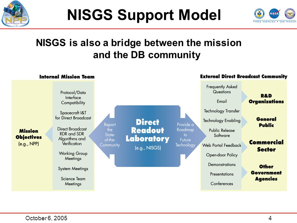 October 6, 20054 NISGS is also a bridge between the mission and the DB community NISGS Support Model