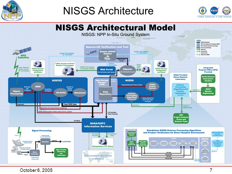 October 6, 20057 NISGS Architecture