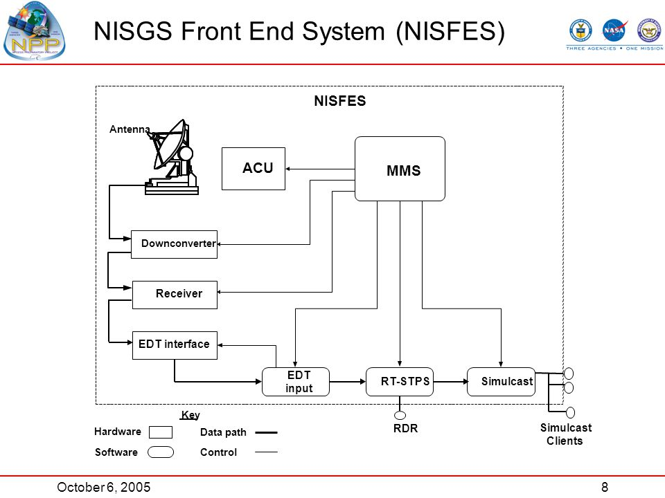 October 6, 20058 NISGS Front End System (NISFES) EDT interface EDT input Receiver SimulcastRT-STPS Downconverter Antenna ACU MMS NISFES Data path Software Hardware Control Key RDR Simulcast Clients