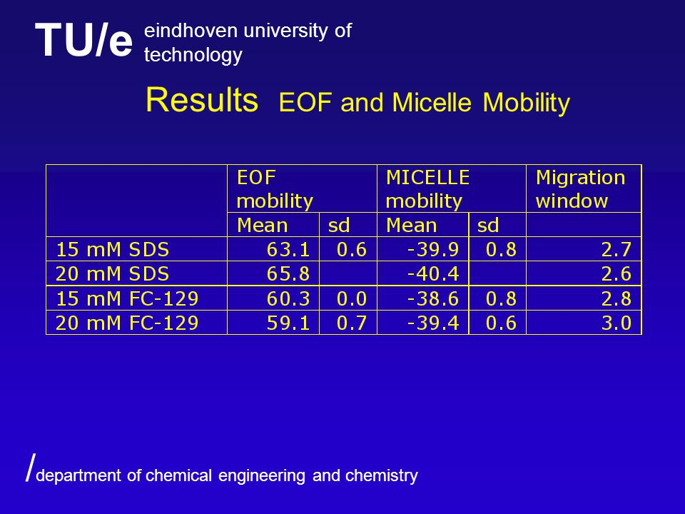 TU/e eindhoven university of technology / department of chemical engineering and chemistry Results EOF and Micelle Mobility