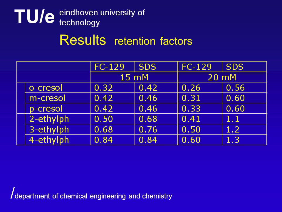 TU/e eindhoven university of technology / department of chemical engineering and chemistry Results retention factors