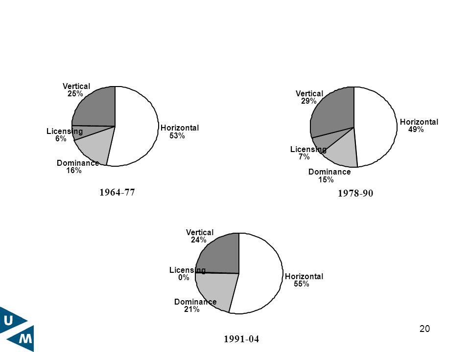 20 1964-77 Horizontal 53% Dominance 16% Licensing 6% Vertical 25% 1978-90 Horizontal 49% Dominance 15% Licensing 7% Vertical 29% 1991-04 Horizontal 55% Dominance 21% Licensing 0% Vertical 24%