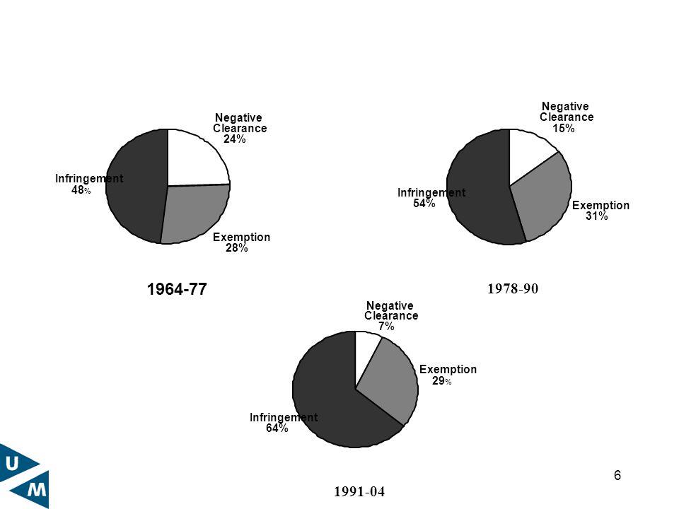 6 1964-77 Negative Clearance 24% Exemption 28% Infringement 48 % 1978-90 Negative Clearance 15% Exemption 31% Infringement 54% 1991-04 Negative Clearance 7% Exemption 29 % Infringement 64%