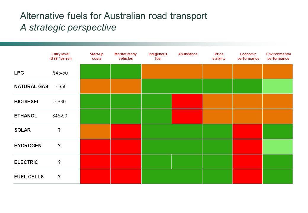 Alternative fuels for Australian road transport A strategic perspective Entry levelStart-upMarket readyIndigenousAbundancePriceEconomicEnvironmental (US$ / barrel)costsvehiclesfuelstabilityperformanceperformance LPG $45-50 NATURAL GAS > $50 BIODIESEL > $80 ETHANOL $45-50 SOLAR .