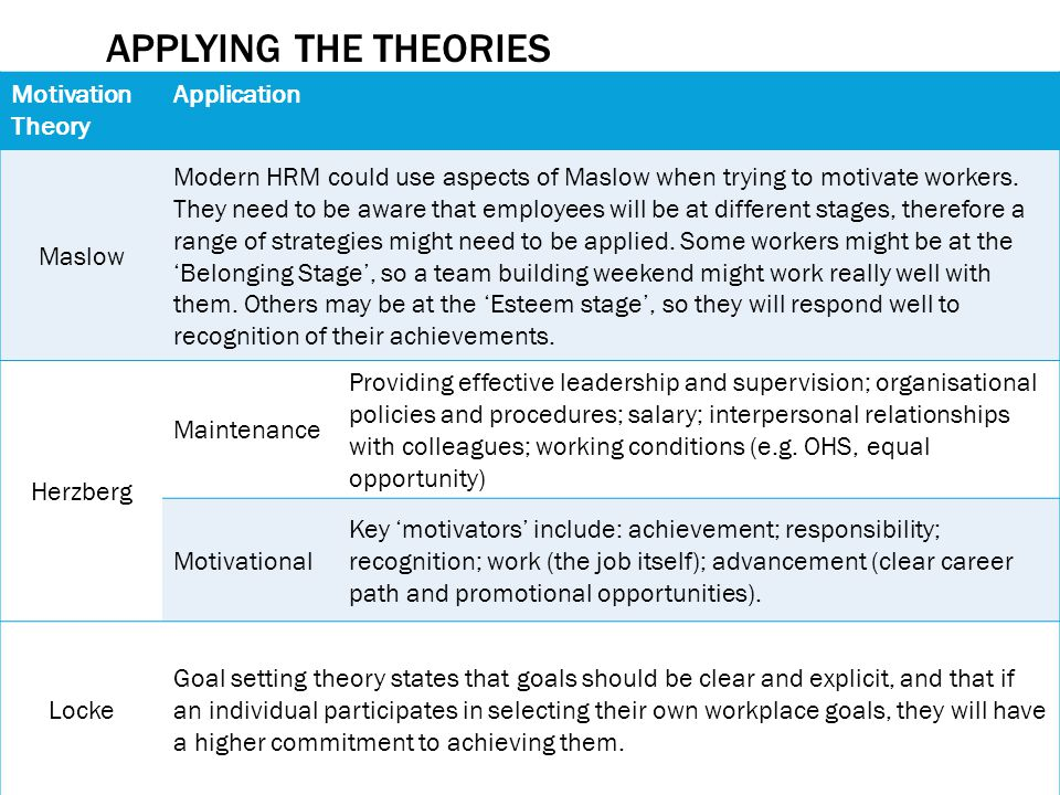APPLYING THE THEORIES Motivation Theory Application Maslow Modern HRM could use aspects of Maslow when trying to motivate workers.