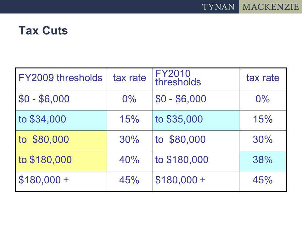 Tax Cuts FY2009 thresholdstax rate FY2010 thresholds tax rate $0 - $6,0000%$0 - $6,0000% to $34,00015%to $35,00015% to $80,00030%to $80,00030% to $180,00040%to $180,00038% $180,000 +45%$180,000 +45%