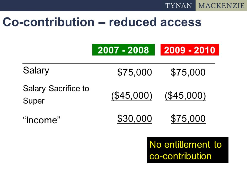 Co-contribution – reduced access 2009 - 20102007 - 2008 Salary Salary Sacrifice to Super Income $75,000 ($45,000) $30,000 $75,000 ($45,000) $75,000 No entitlement to co-contribution