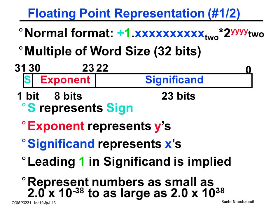 COMP3221 lec19-fp-I.13 Saeid Nooshabadi Floating Point Representation (#1/2) °Normal format: +1.xxxxxxxxxx two *2 yyyy two °Multiple of Word Size (32 bits) 0 31 SExponent 302322 Significand 1 bit8 bits23 bits °S represents Sign °Exponent represents y's °Significand represents x's °Leading 1 in Significand is implied °Represent numbers as small as 2.0 x 10 -38 to as large as 2.0 x 10 38