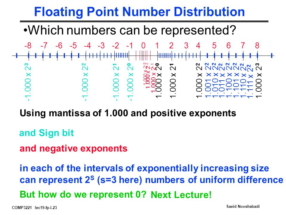 COMP3221 lec19-fp-I.23 Saeid Nooshabadi Floating Point Number Distribution Using mantissa of and positive exponents x x x x 2 3 and Sign bit x x x x and negative exponents x x x 2 -3 in each of the intervals of exponentially increasing size can represent 2 S (s=3 here) numbers of uniform difference x x x x x x x 2 2 But how do we represent 0.