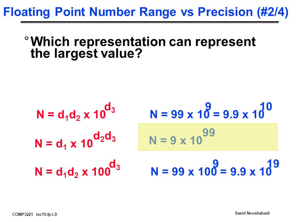 COMP3221 lec19-fp-I.8 Saeid Nooshabadi Floating Point Number Range vs Precision (#2/4) °Which representation can represent the largest value? d3d3 N =