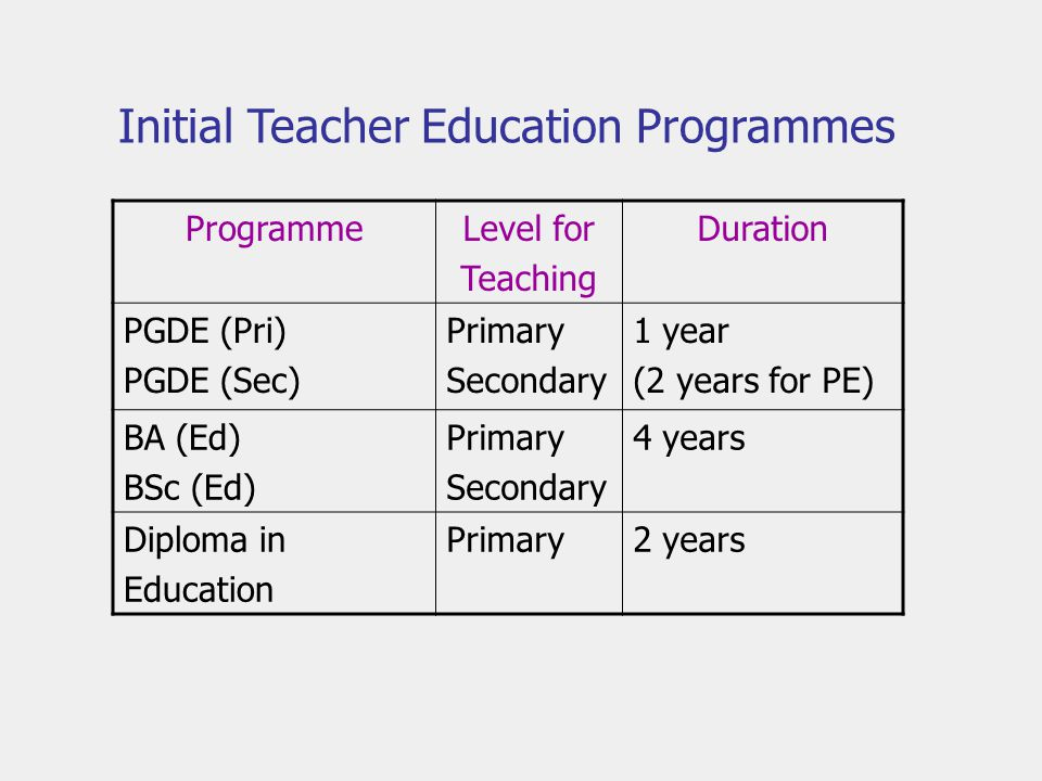 ProgrammeLevel for Teaching Duration PGDE (Pri) PGDE (Sec) Primary Secondary 1 year (2 years for PE) BA (Ed) BSc (Ed) Primary Secondary 4 years Diploma in Education Primary2 years Initial Teacher Education Programmes