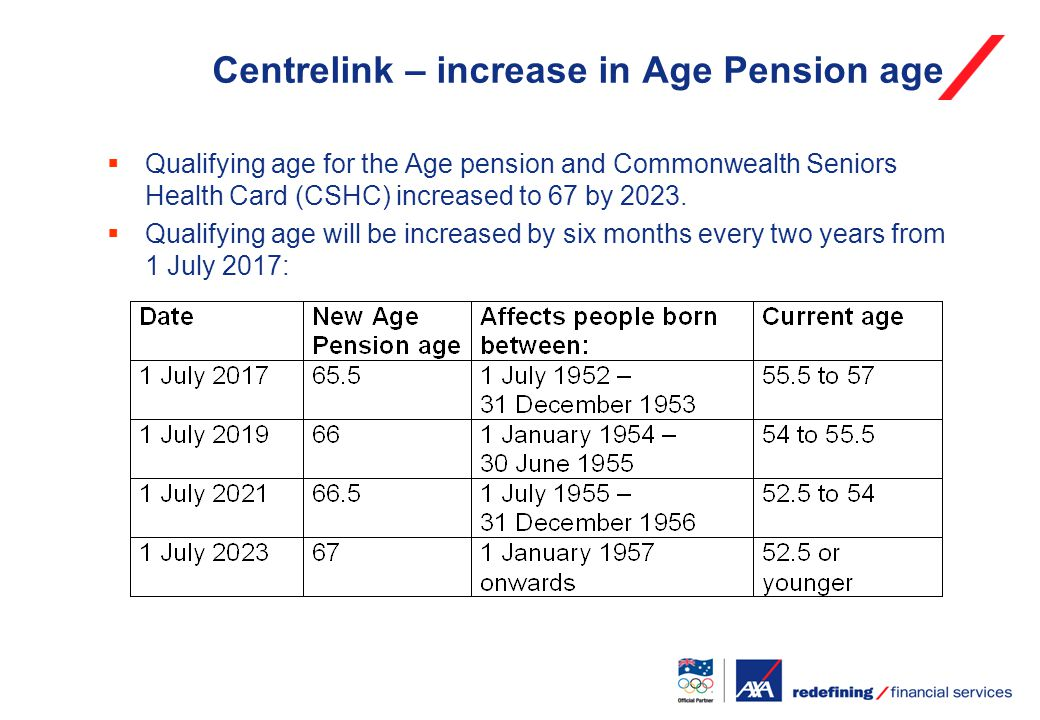 Centrelink – increase in Age Pension age  Qualifying age for the Age pension and Commonwealth Seniors Health Card (CSHC) increased to 67 by 2023.