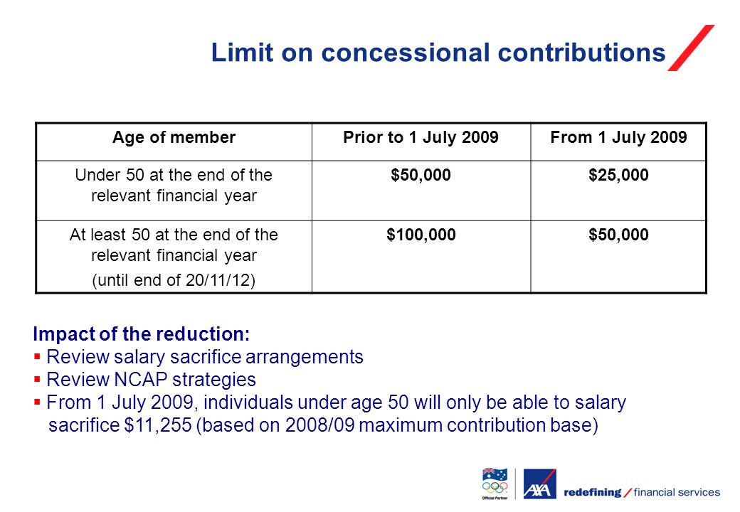 Limit on concessional contributions Age of memberPrior to 1 July 2009From 1 July 2009 Under 50 at the end of the relevant financial year $50,000$25,000 At least 50 at the end of the relevant financial year (until end of 20/11/12) $100,000$50,000 Impact of the reduction:  Review salary sacrifice arrangements  Review NCAP strategies  From 1 July 2009, individuals under age 50 will only be able to salary sacrifice $11,255 (based on 2008/09 maximum contribution base)