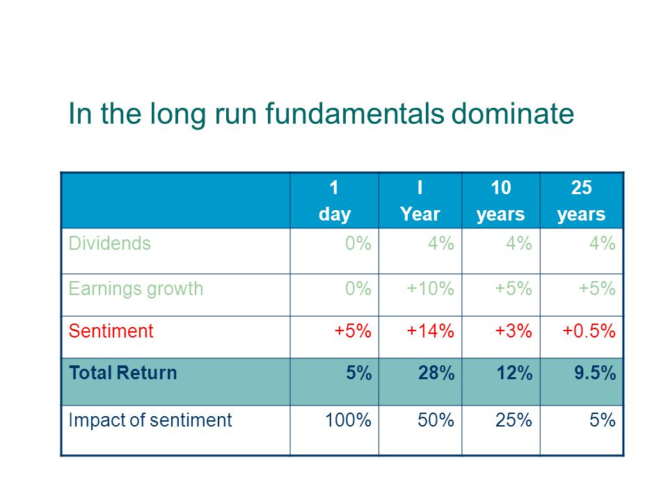 If a share rises 5% in one day… 1 day Dividends0% Earnings growth0% Sentiment+5% Total Return+5% Impact of sentiment100%