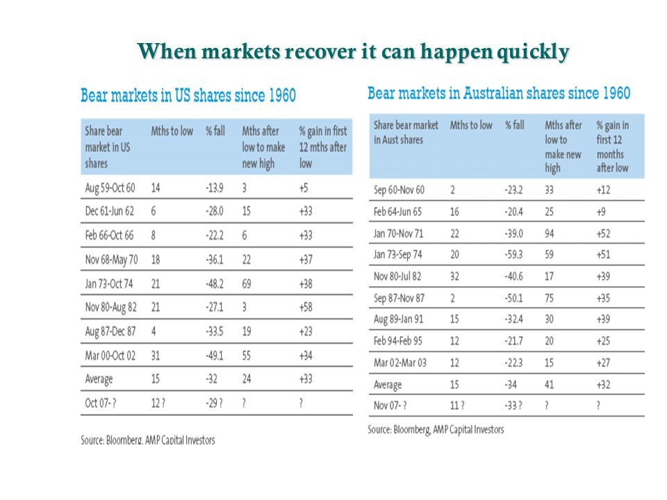 When markets recover it can happen quickly