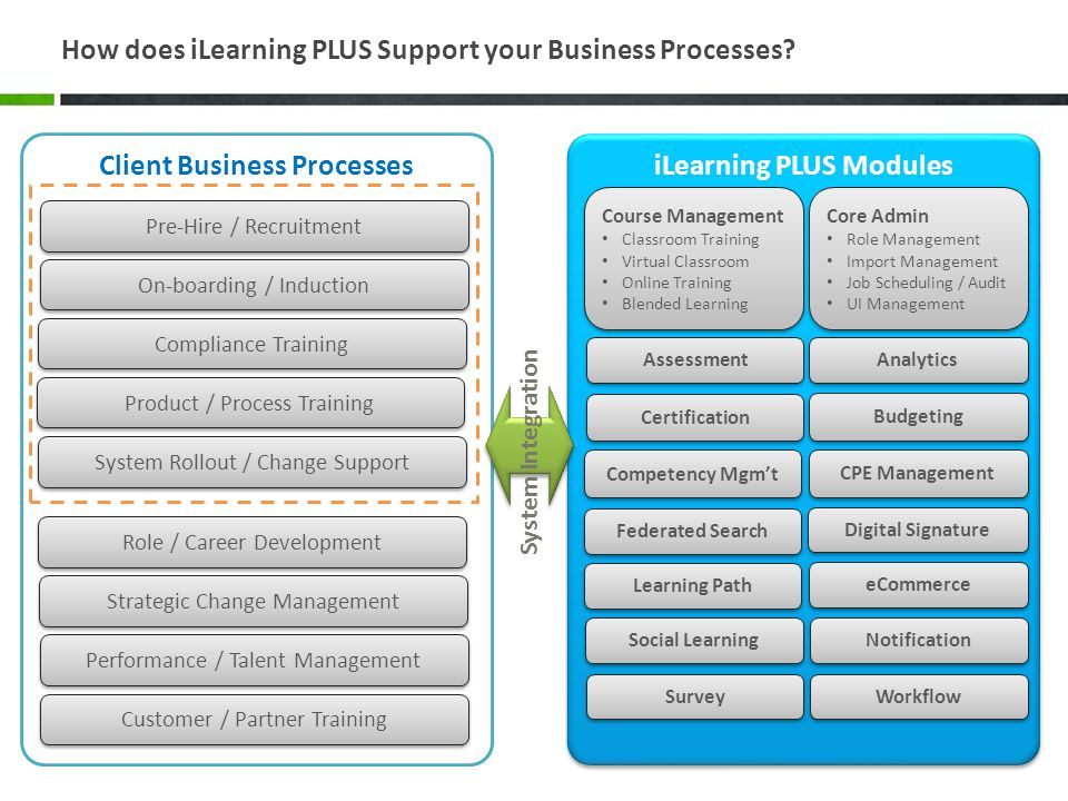 How does iLearning PLUS Support your Business Processes.